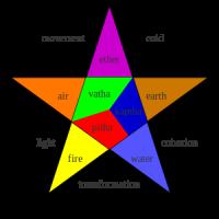 Fünf Elemente_de.wikivoyage.org